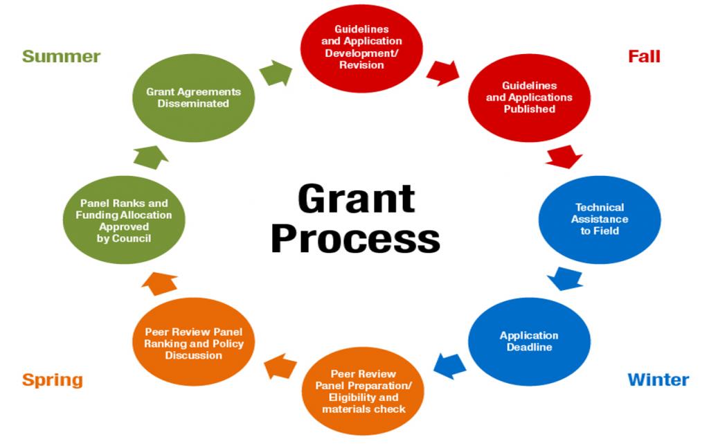Grant Compliance Process