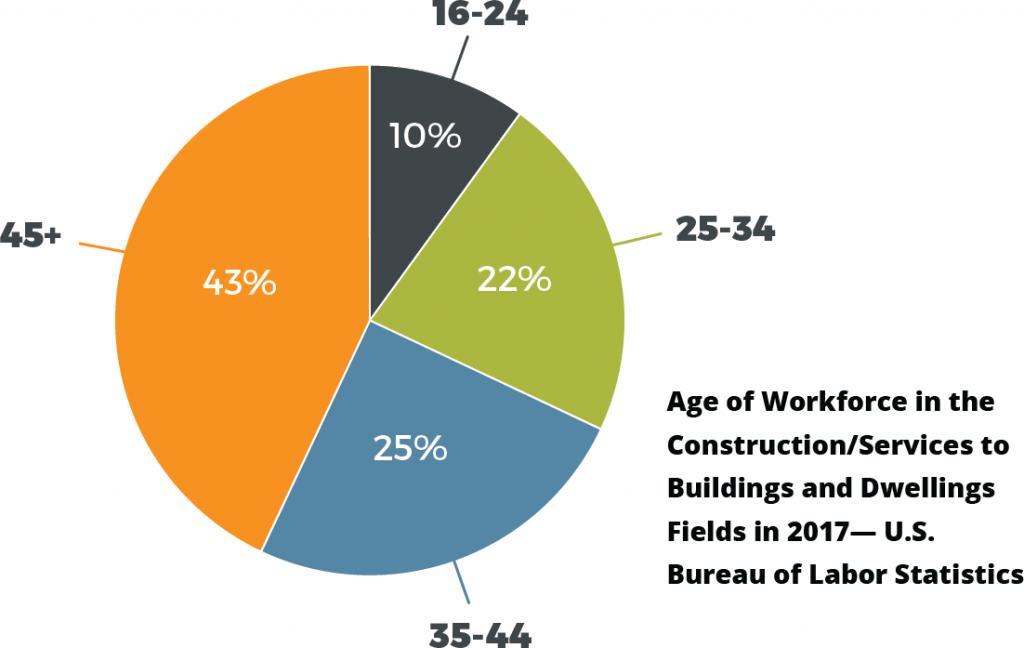 Home Advisor Work Force Chart