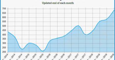Wireless Estimator Five Year Hiring Trend