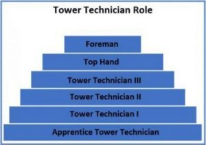 The Role of Tower Technician